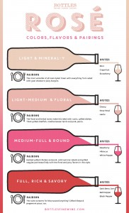 Rosé Wine: Color Chart with Flavors & Pairings